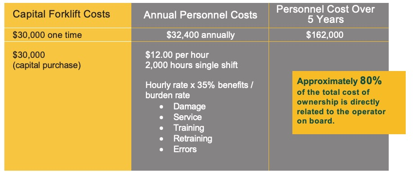 Cost breakdown of automated guided vehicles versus standard forklifts