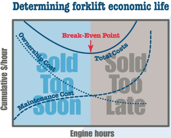 chart to determine forklift economic life
