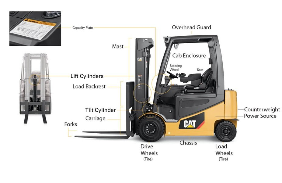 Anatomy Of A Forklift Truck  U2013 Features  U0026 Diagram Of A Forklift
