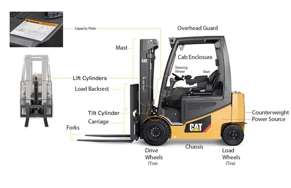 Forklift Parts Diagram Of Major Automotive Wiring Nissan Anatomy A Truck Features Mcfa Rh Com Clark Mast
